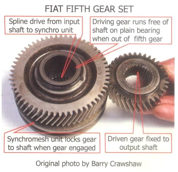 Fiat Gearbox problems